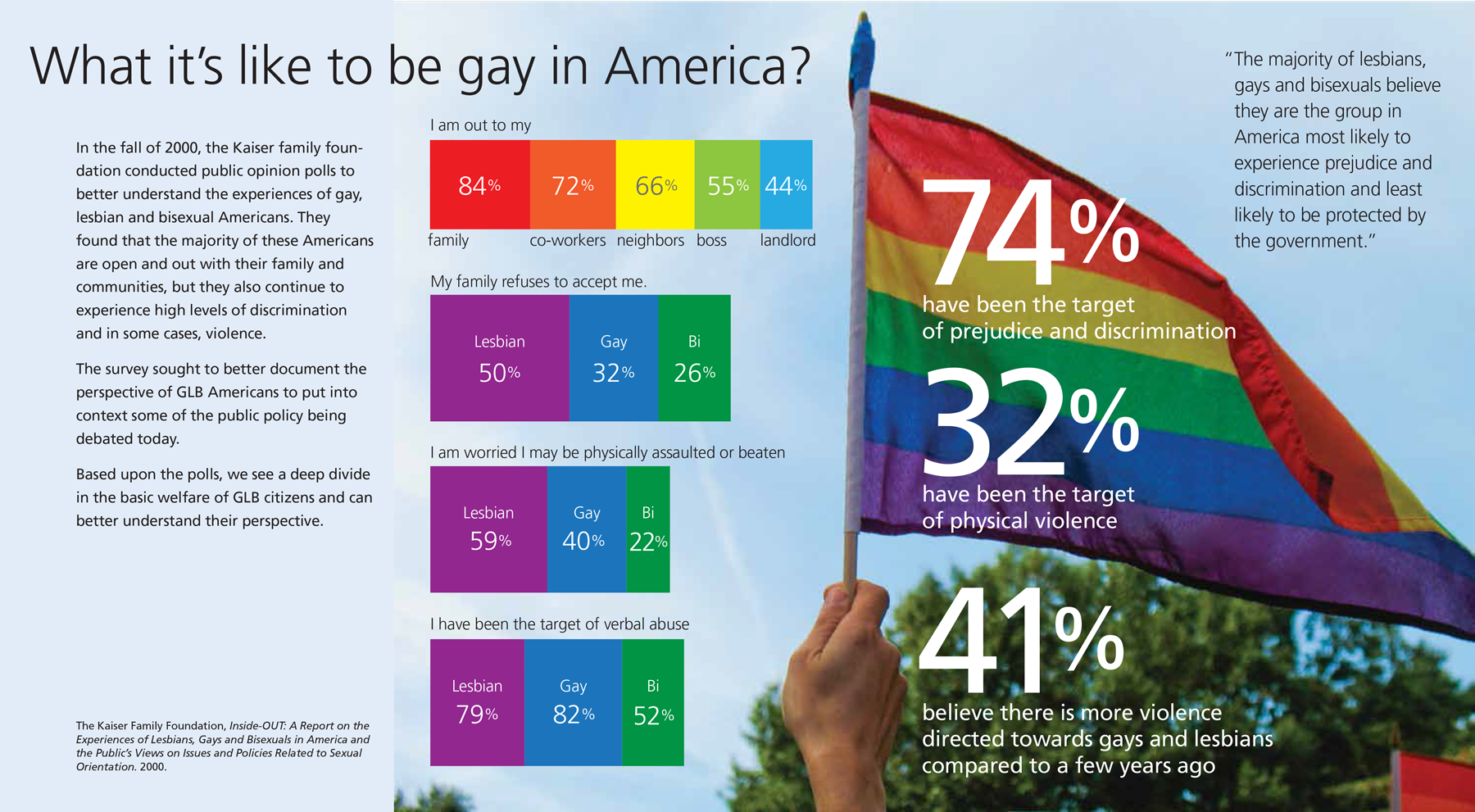 """What's it like to be gay in America?"" infographic"